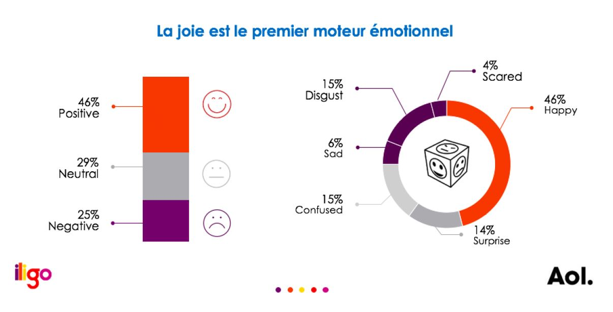 emotionnel-marketing-aol-joie-completion