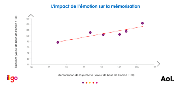 emotionnel-marketing-aol-memorisation